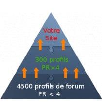 Pyramide de liens